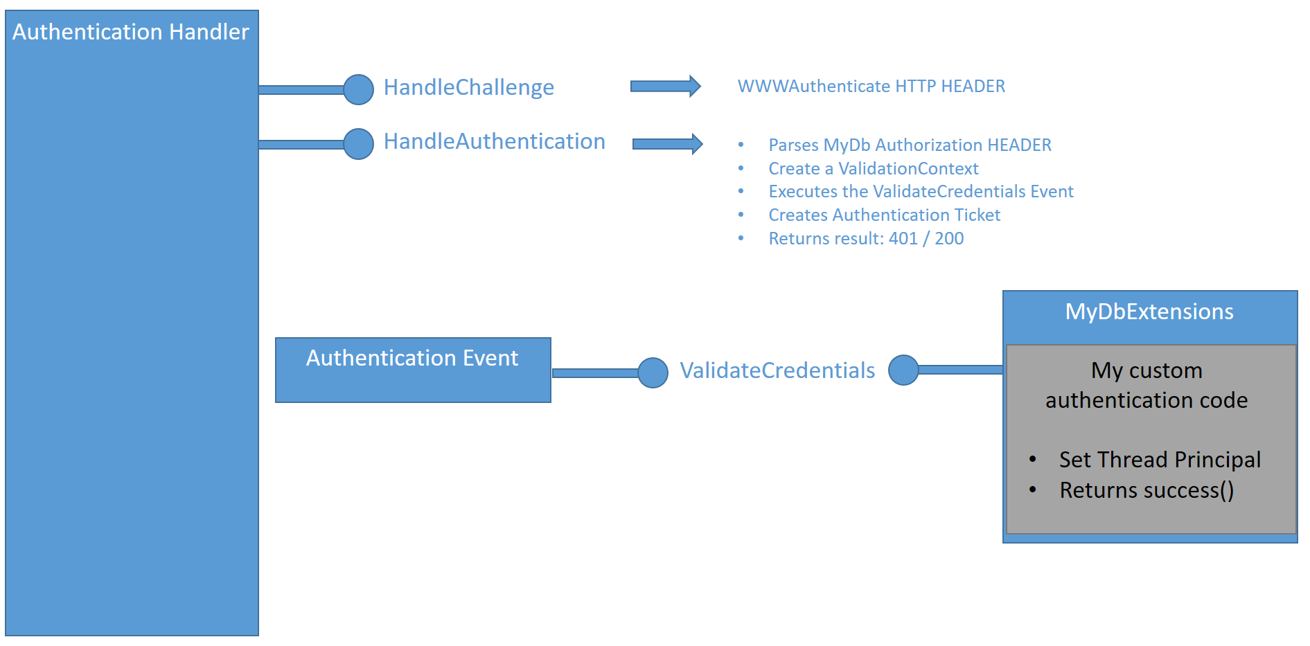 Tutorial: Policy-based Authorization in ASP.NET Core