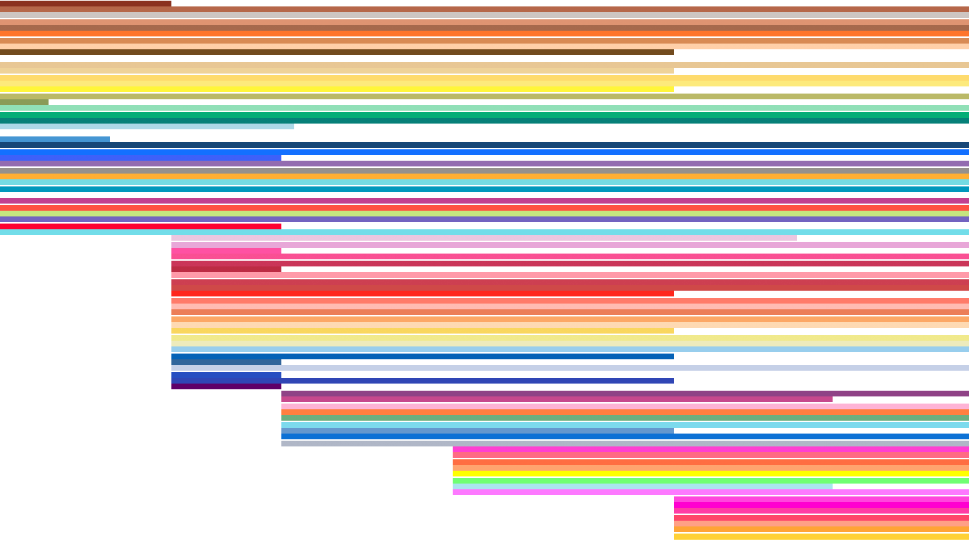 An overview of every Data Visualization course on the internet