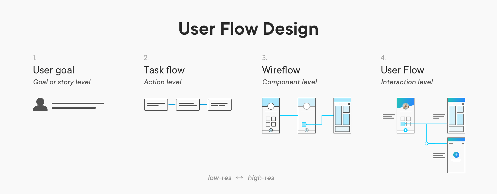 User Flow Is The New Wireframe  U2013 Ux Collective