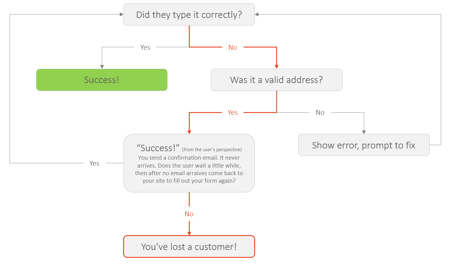 How To Reduce Incorrect Email Addresses Hacker Noon