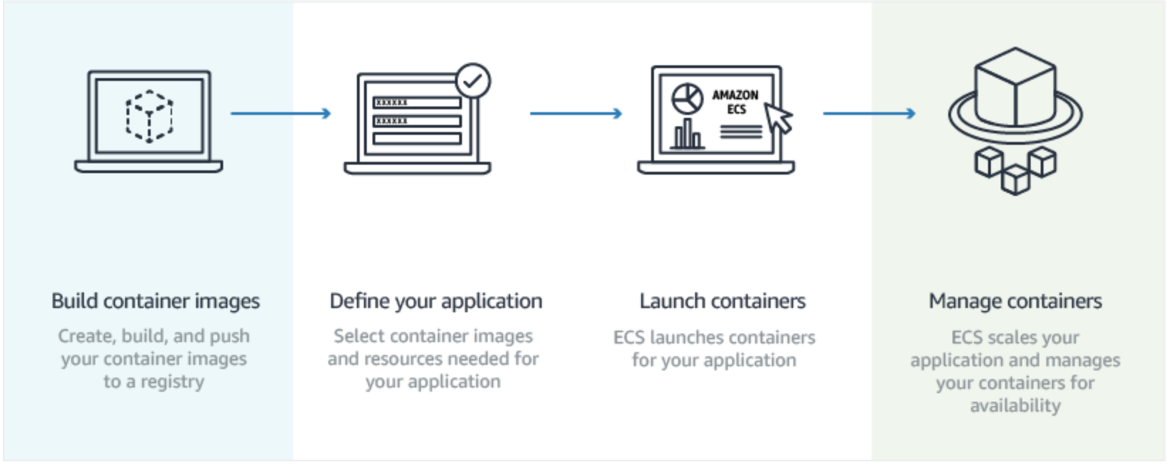 Docker in Production: A big leap to take part 2 – Harshit Anand – Medium
