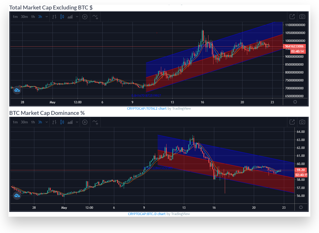 Total Market Cap and BTC Market Dominance charts with Linear Regression