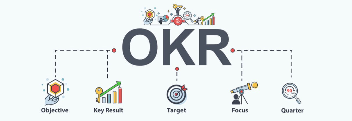 OKR (via [https://medium.com/@LazaroIbanez/introduction-to-okr-6cc0ca8b4767](https://medium.com/@LazaroIbanez/introduction-to-okr-6cc0ca8b4767))