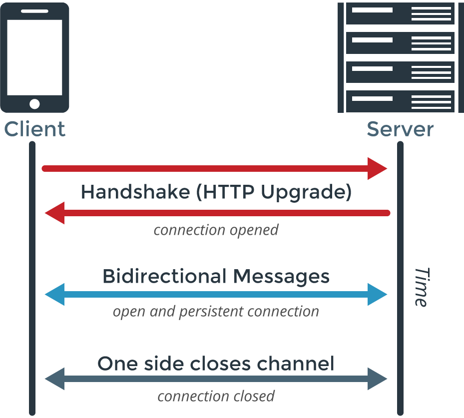 http connection close