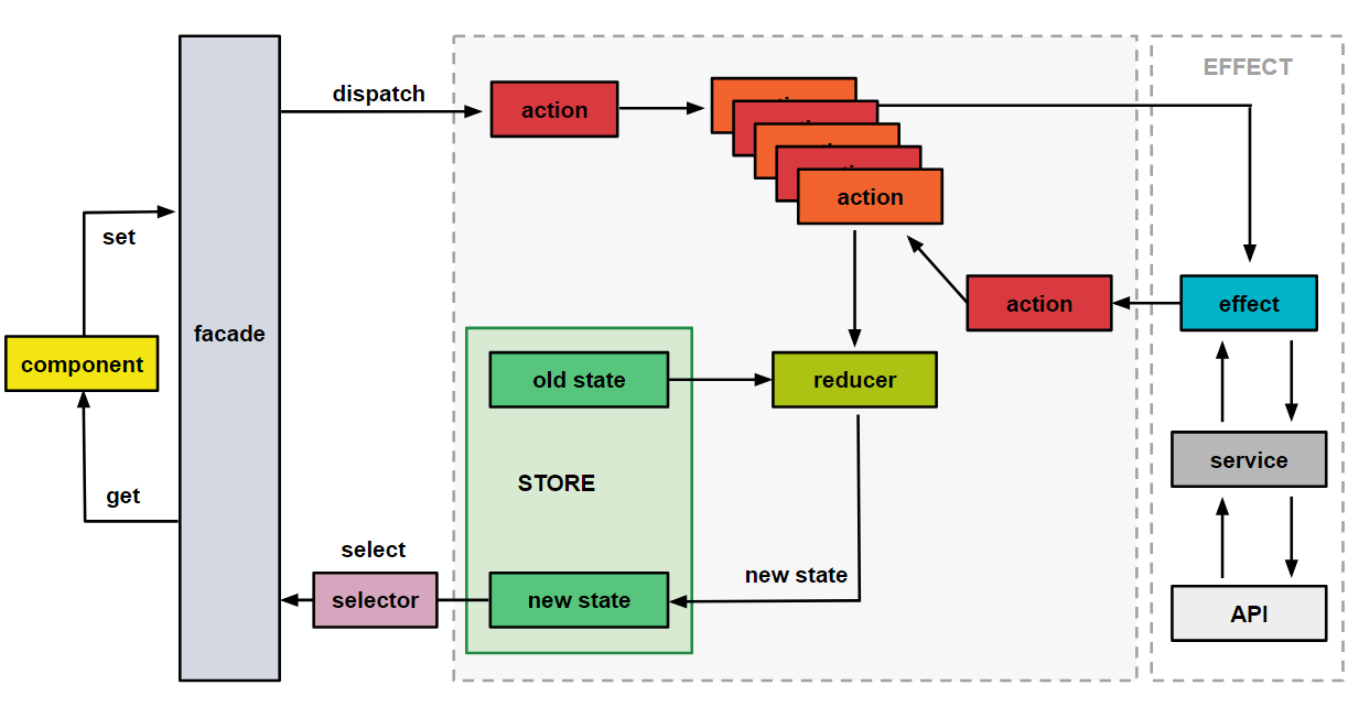 *A facade is used to abstract away the store pattern from the components.*