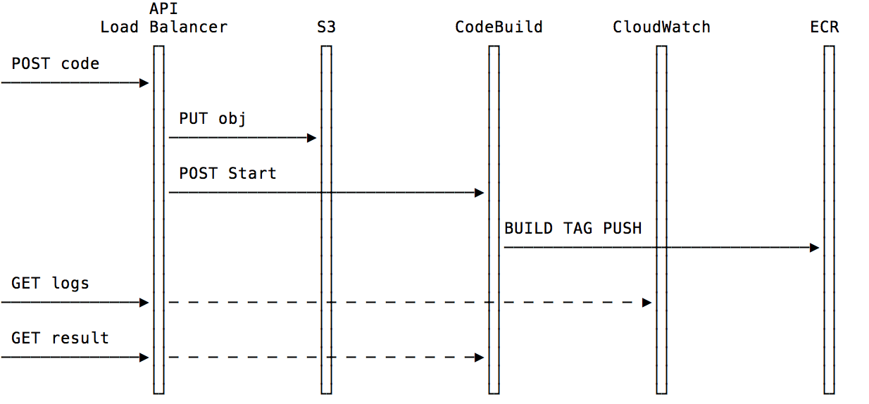 Simple Build Architecture