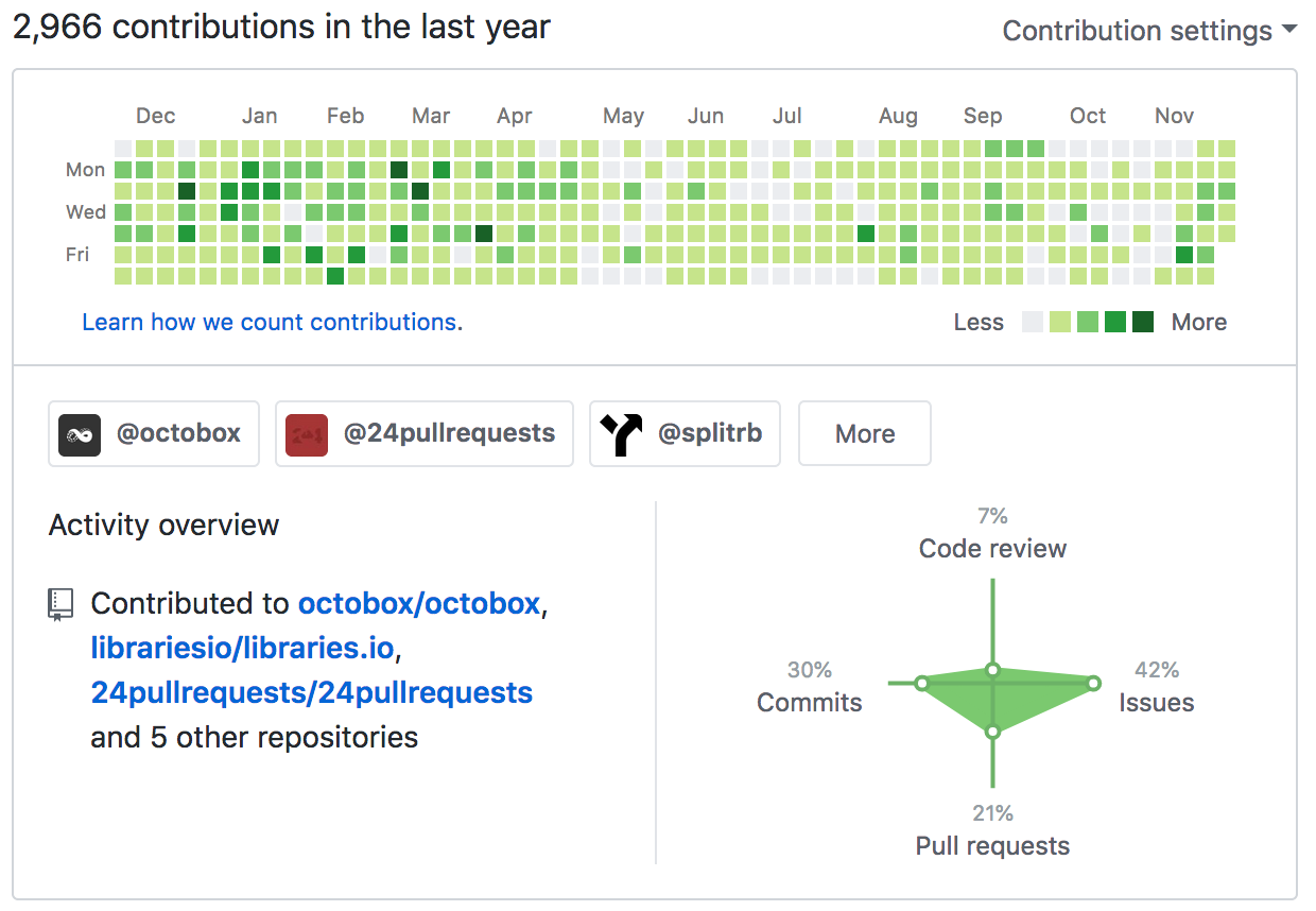 GitHub profiles don't show the full picture of open source contribution