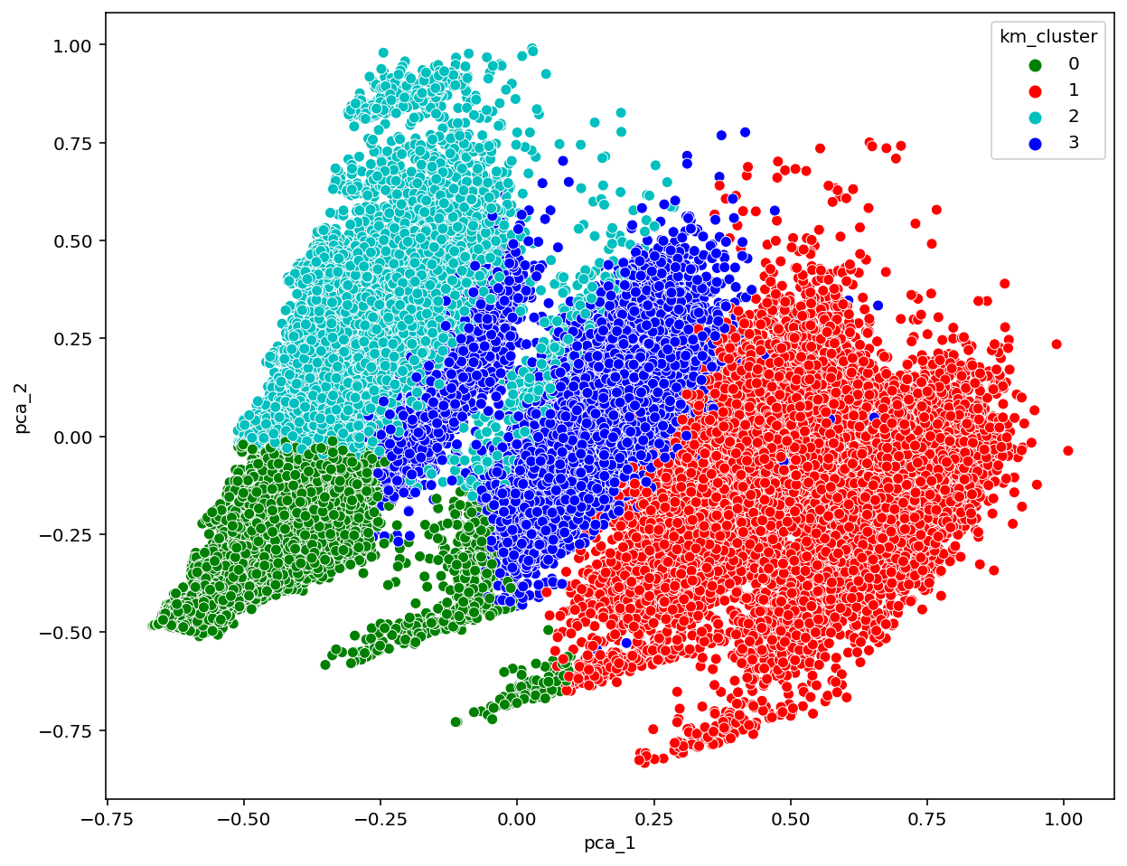 K-Means Clusters