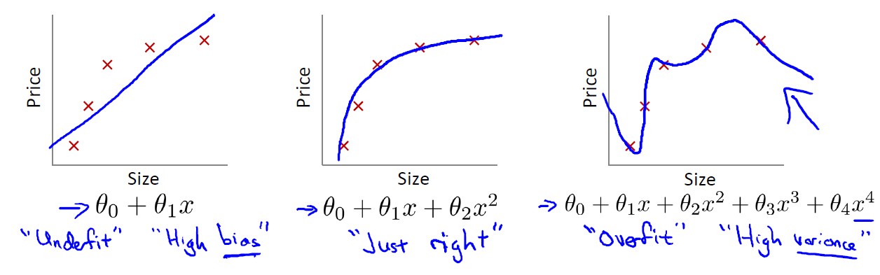 From Andrew Ng's Machine Learning course