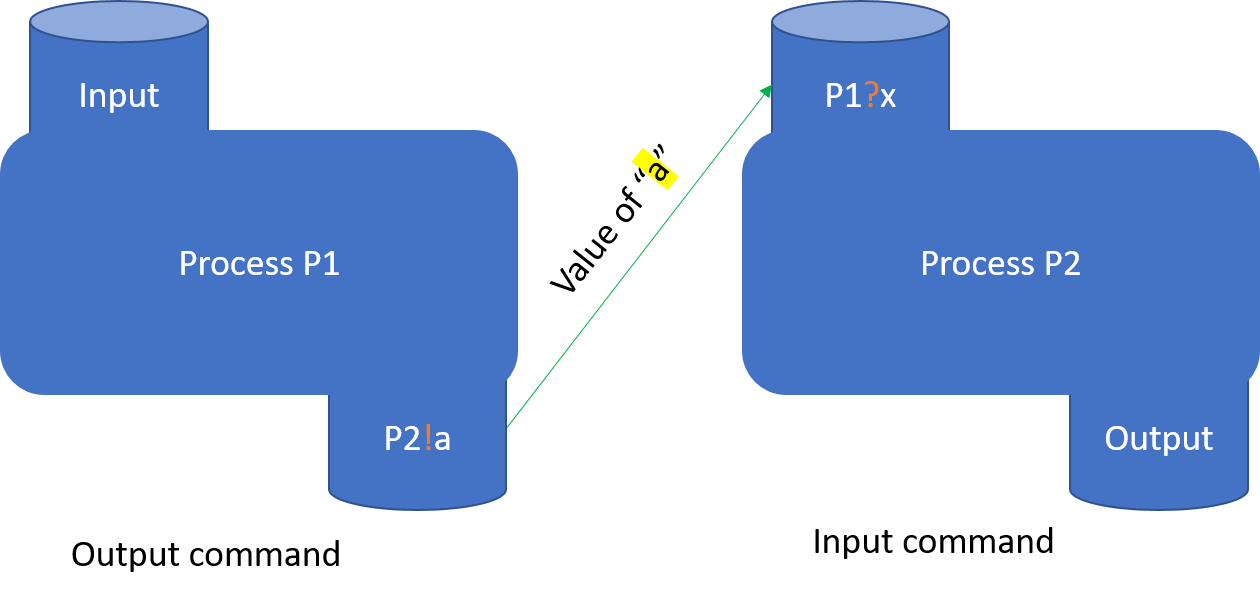 Two Processes Communicating Under CSP (Example of Synchronization).