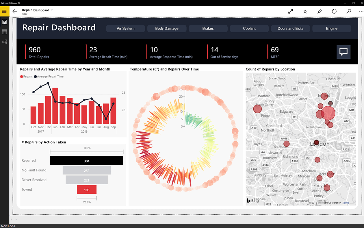 9 Great Things about Power BI