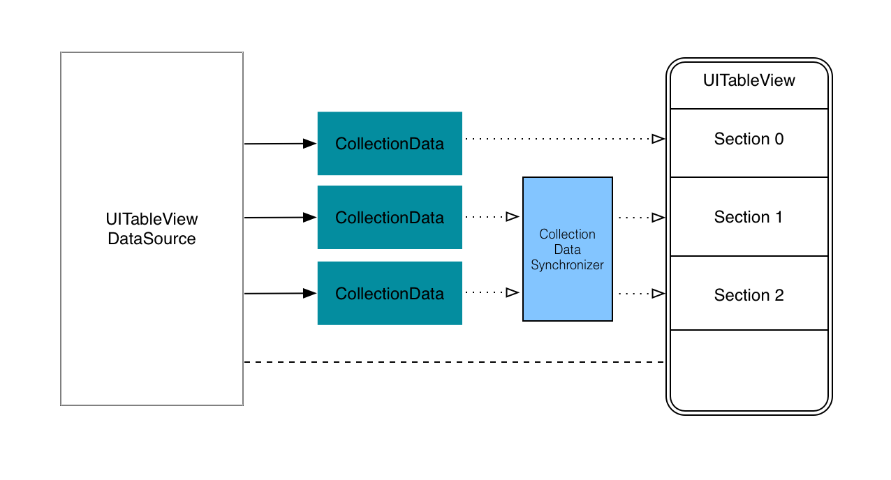 Fg. 6: Class diagram of a table view with 3 discrete sections, two will be synchronized