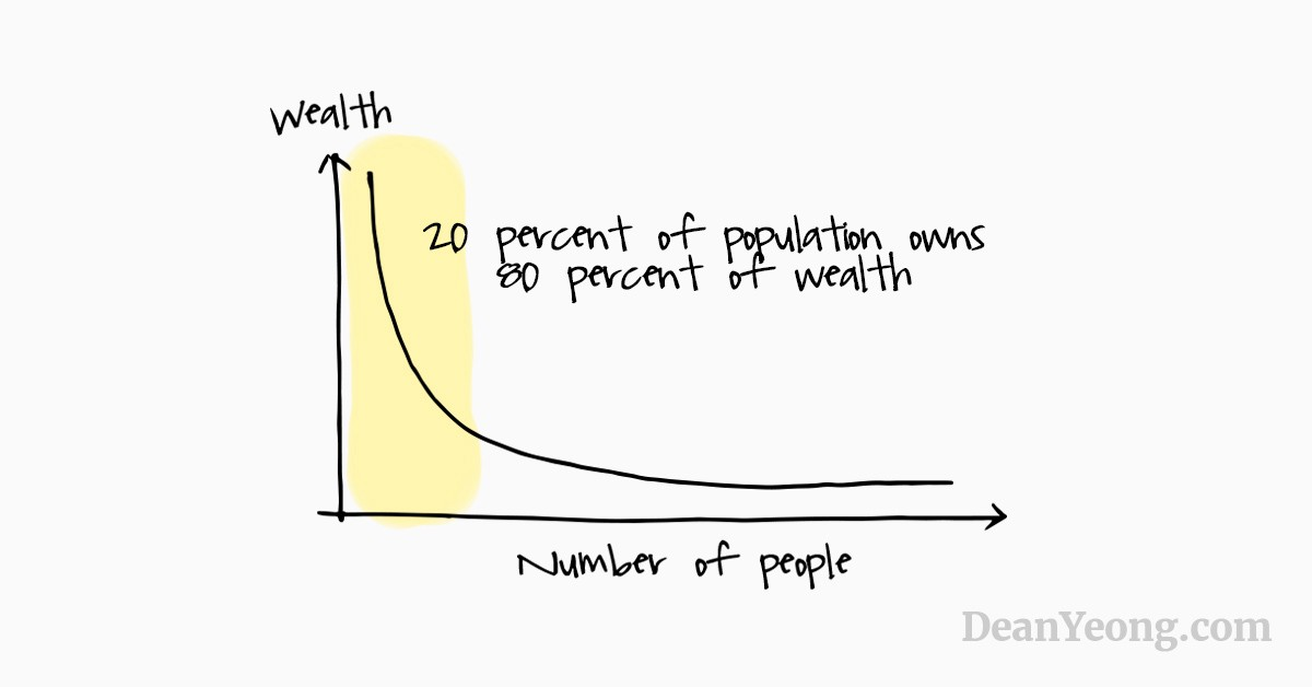 The Pareto Principle (the 80/20 Rule)