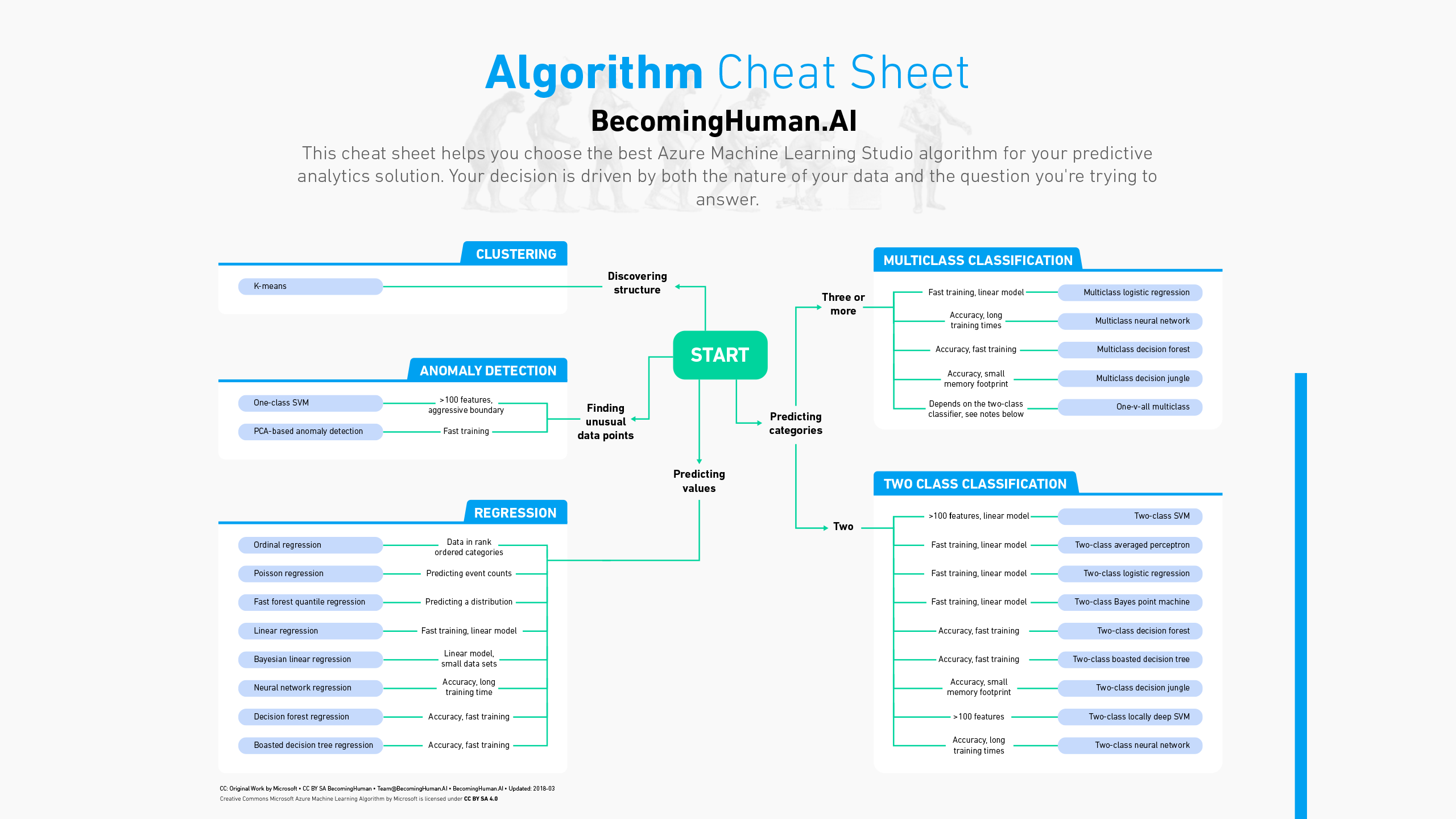 Cheat Sheets for AI, Neural Networks, Machine Learning, Deep
