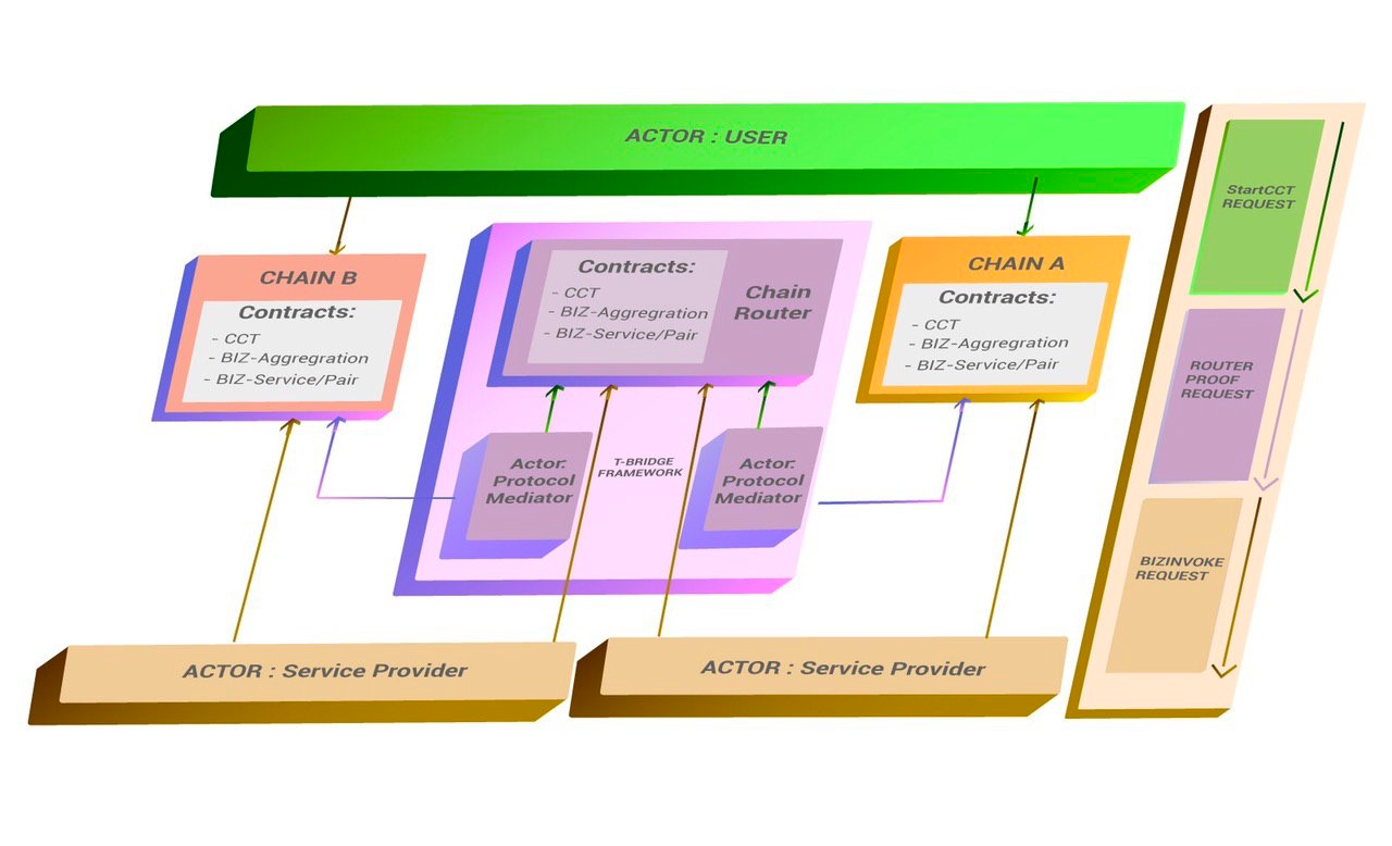 **Figure 1: General Overview of the T-Bridge Framework**