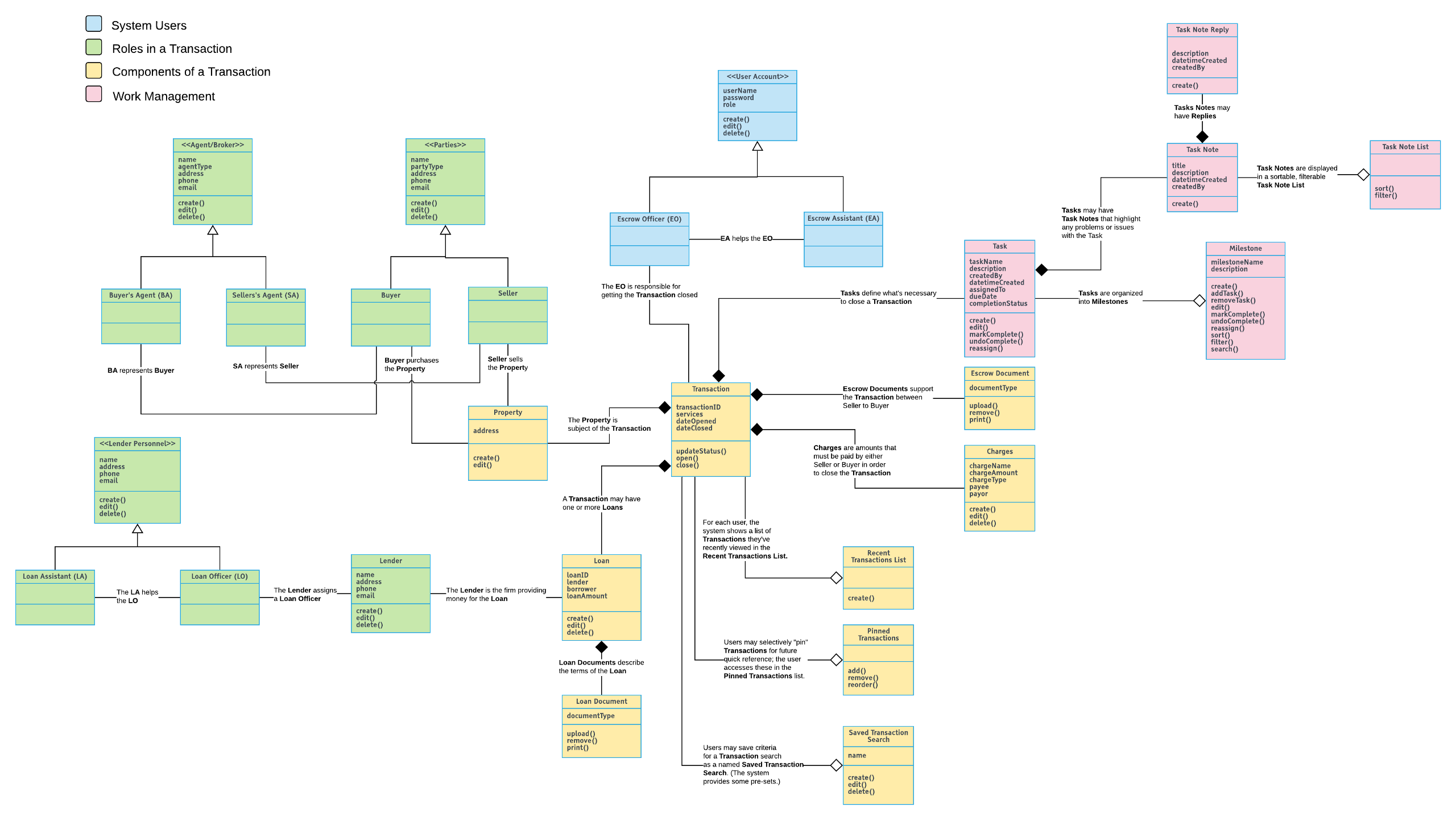 Narrative Object Model for an enterprise workflow management system.