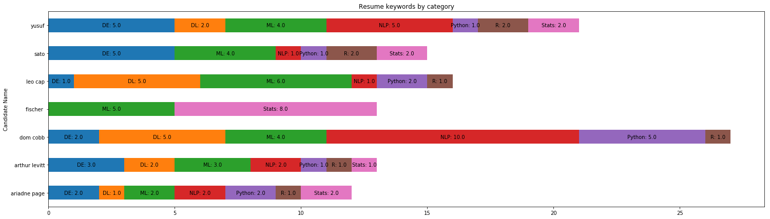 How I used NLP (Spacy) to screen Data Science Resumes - Data