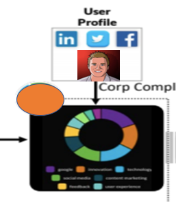 What Are The Best Social Selling Platforms For B2B Sales?