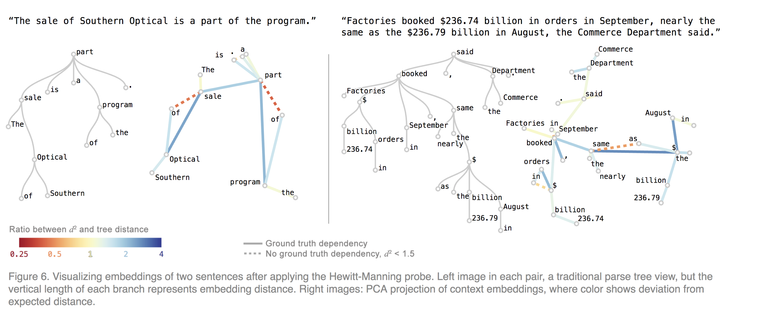 FROM Pre-trained Word Embeddings TO Pre-trained Language