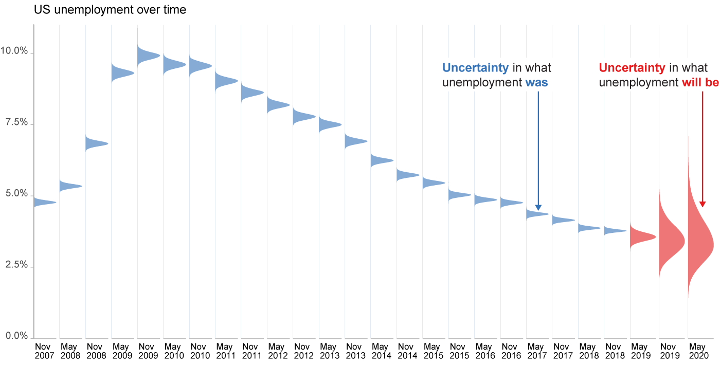 Uncertainty + Visualization, Explained (Part 2: Continuous Encodings)
