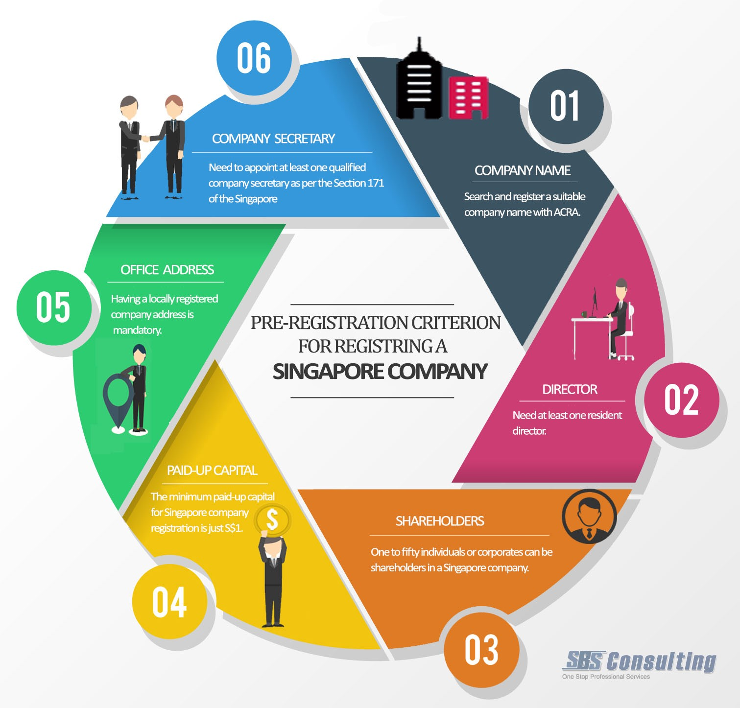 Company Registration Singapore A Ready Reckoner By SBS Consulting