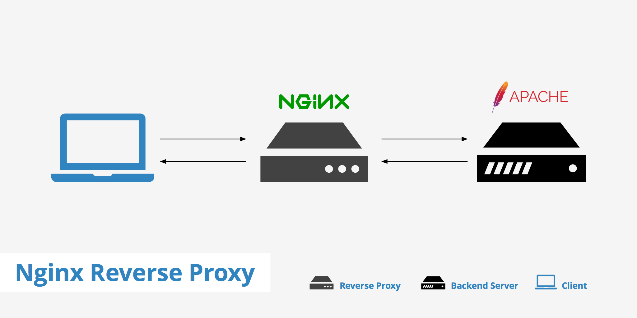 Nginx Web Server Tutorial Pdf