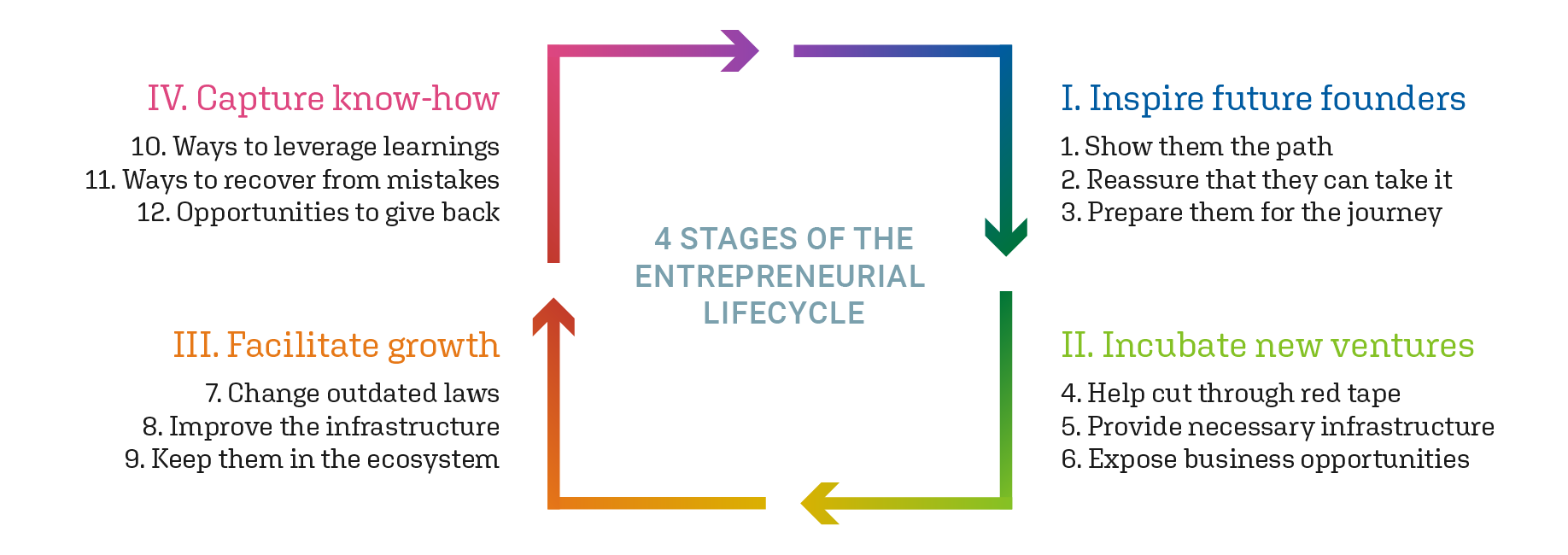 The Entrepreneurial Lifecycle And The Role Of Government At Each Stage