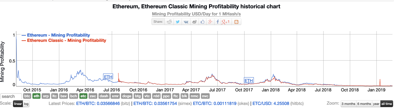 Ethereum Classic Mining Profitability Ethereum And Bitcoin