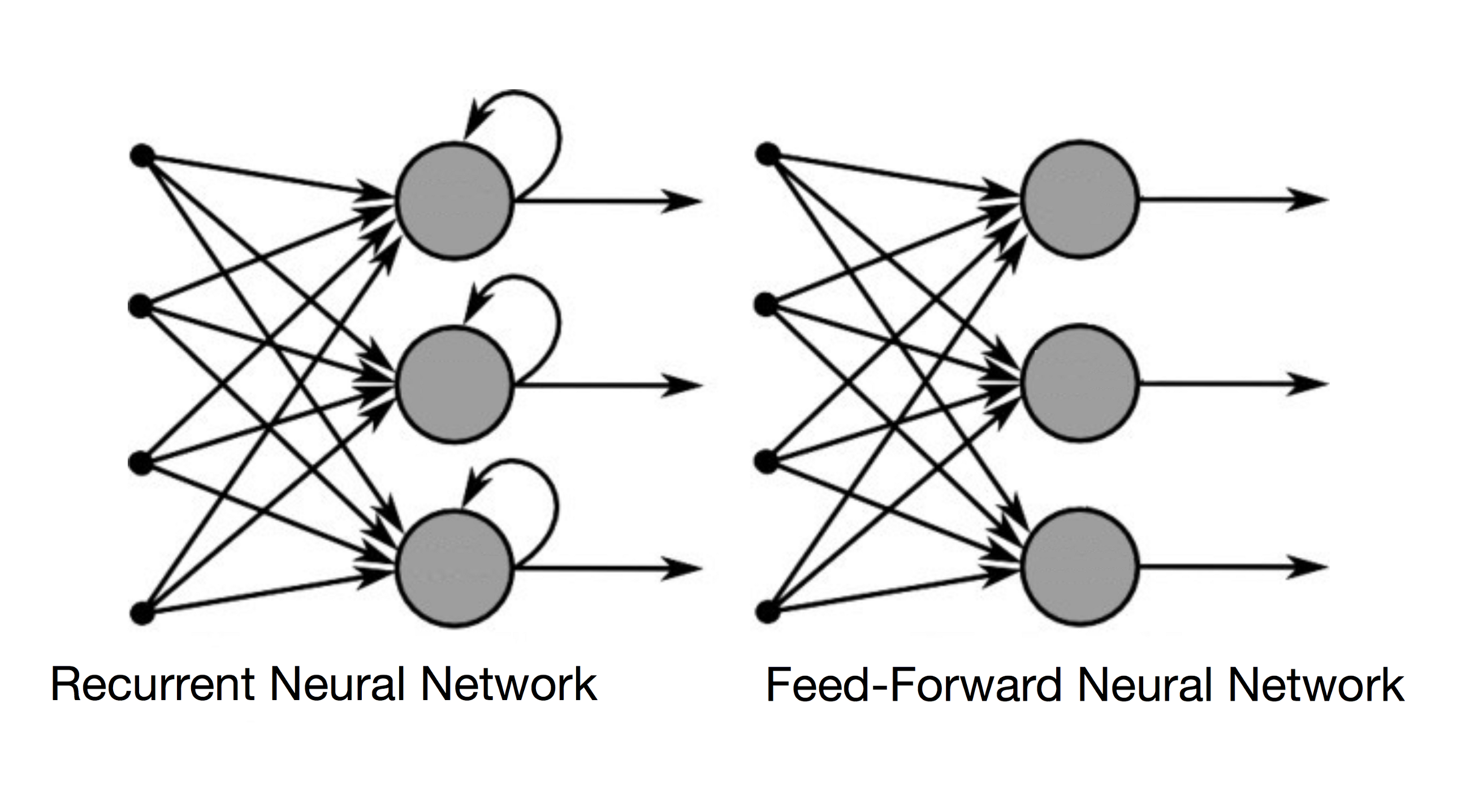 Recurrent Neural Networks And Lstm Towards Data Science The Enable Input Of An Or Gate Is High Output Will Be