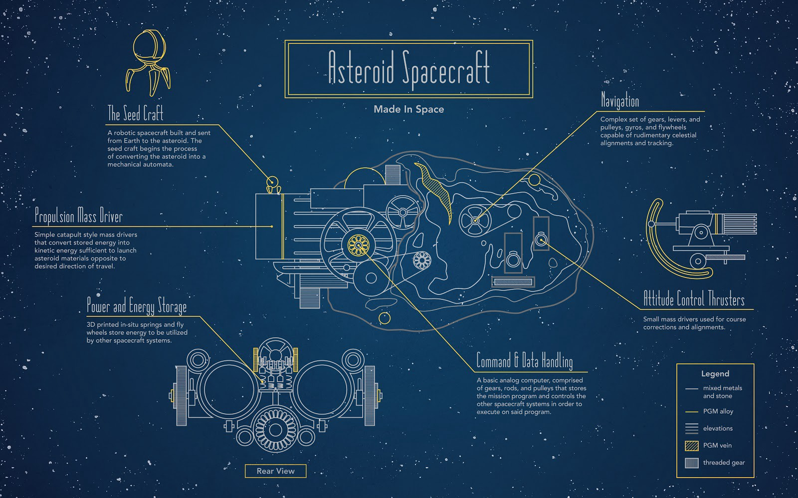 How We Want To Turn Asteroids Into Spacecraft Made In Space Medium