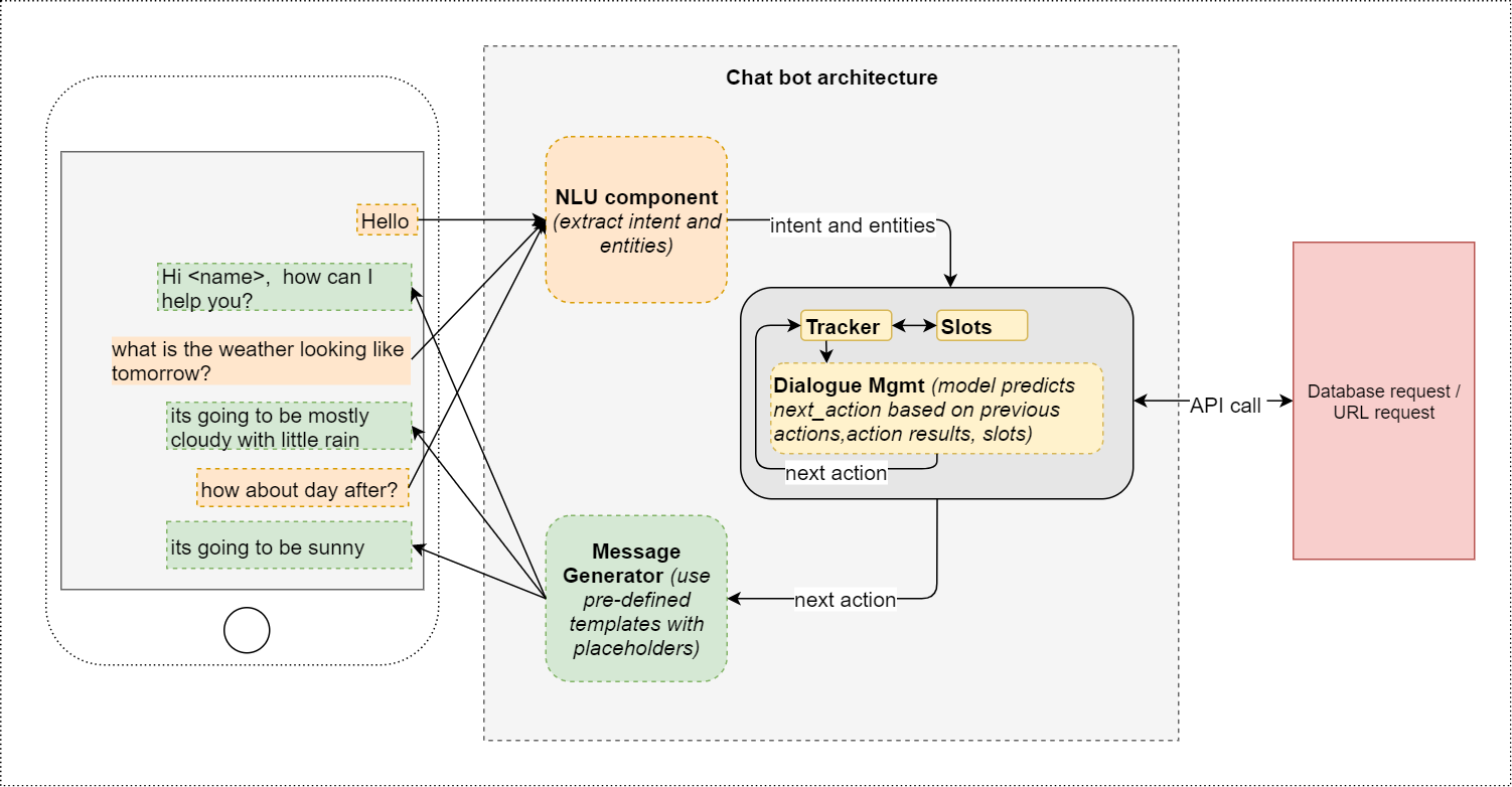 Conversational Ai Chat Bot Architecture Overview Towards Data Audio Visual Nurse Call Schematic And Wiring Diagram For Installation Chatbot Image Copyright Ravindra Kompella