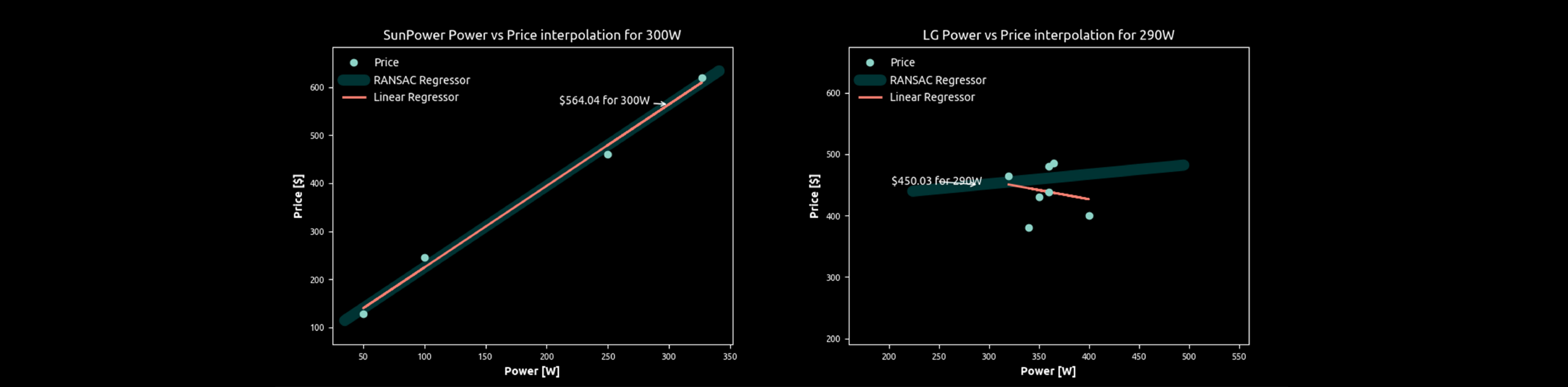 Promoting Energy and Economic Empowerment with Python