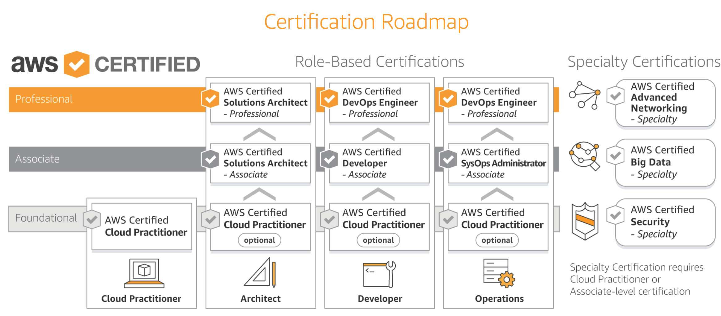 Path To Aws Certified Solutions Architect Professional Certification