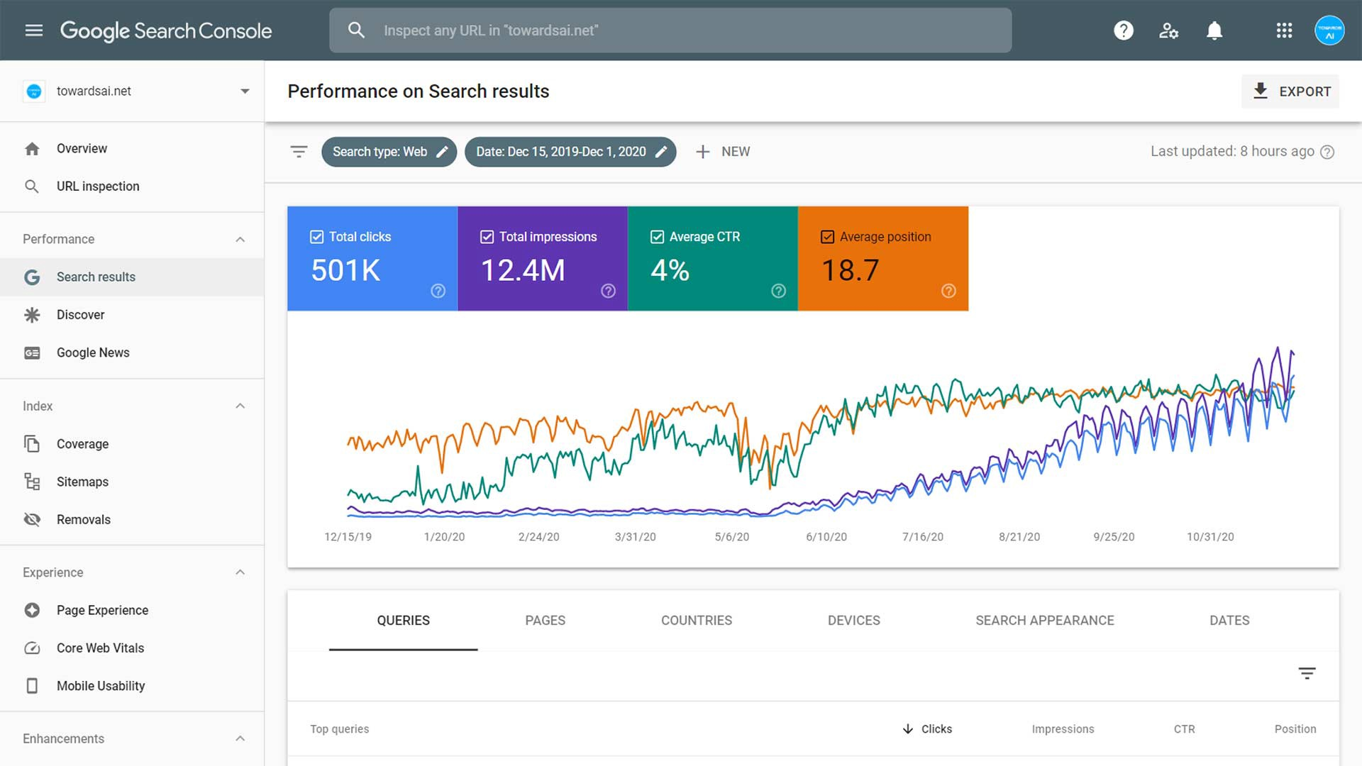Natural Language in Search Engine Optimization (SEO)—How, What, When, AndWhy