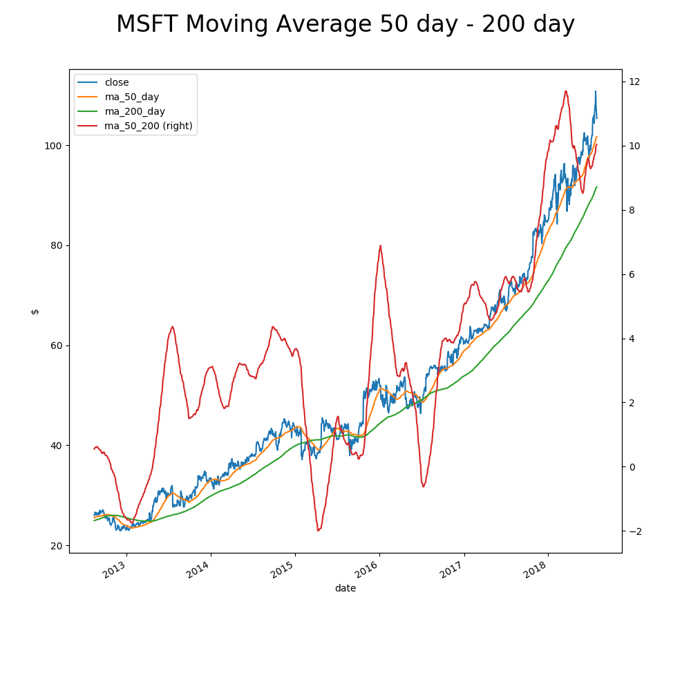 MSFT Moving Average 50 day — 200 day