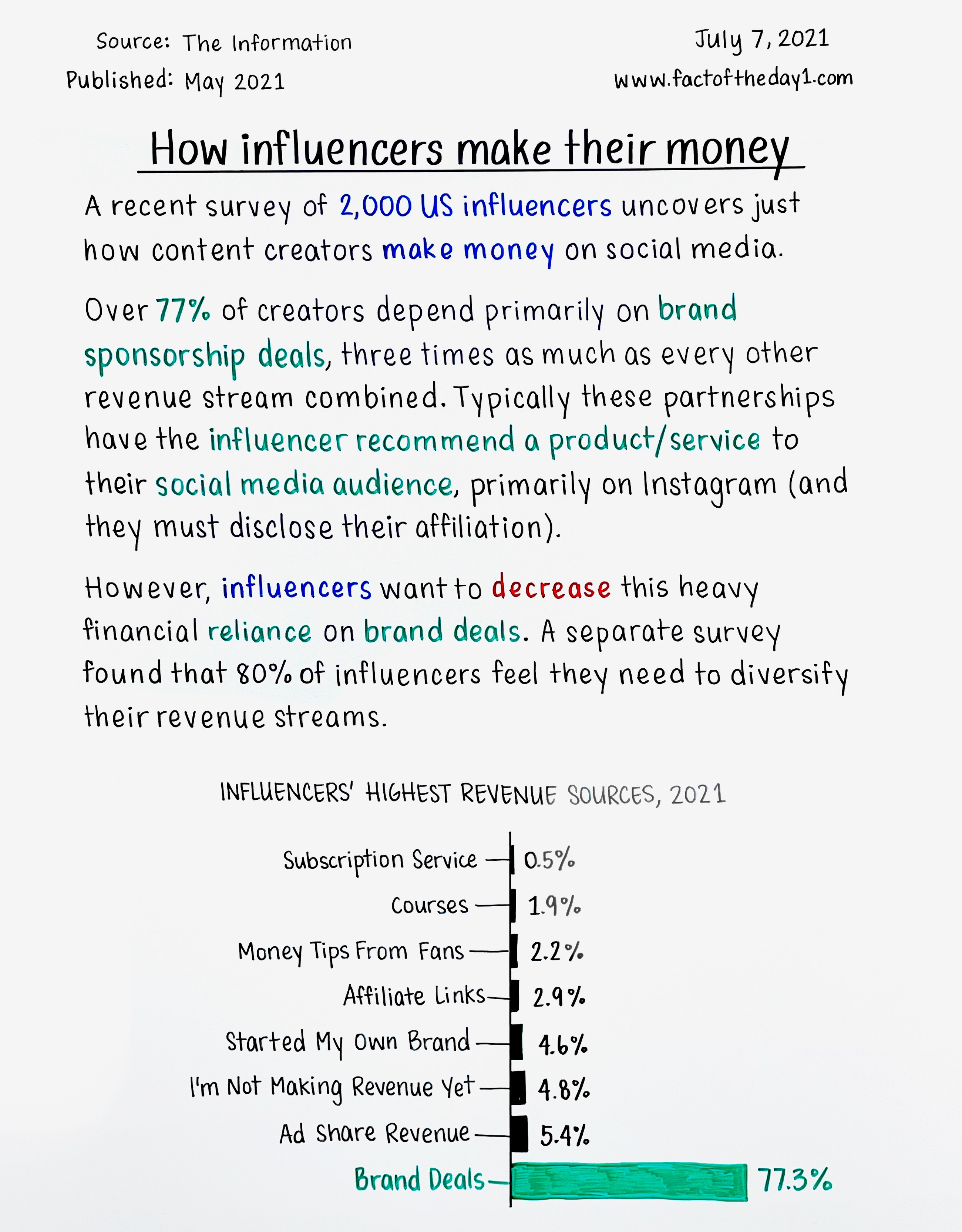 July 7: How influencers make their money