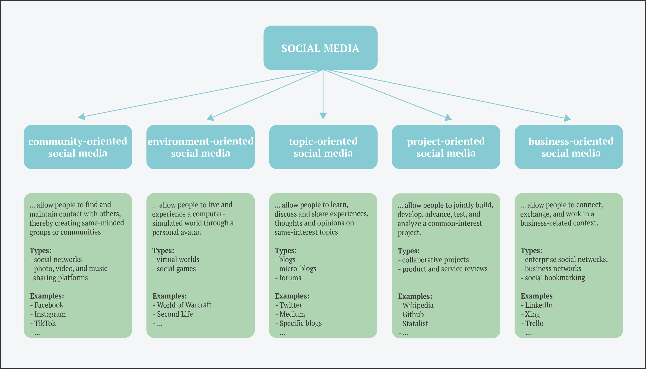 5 different forms of social media