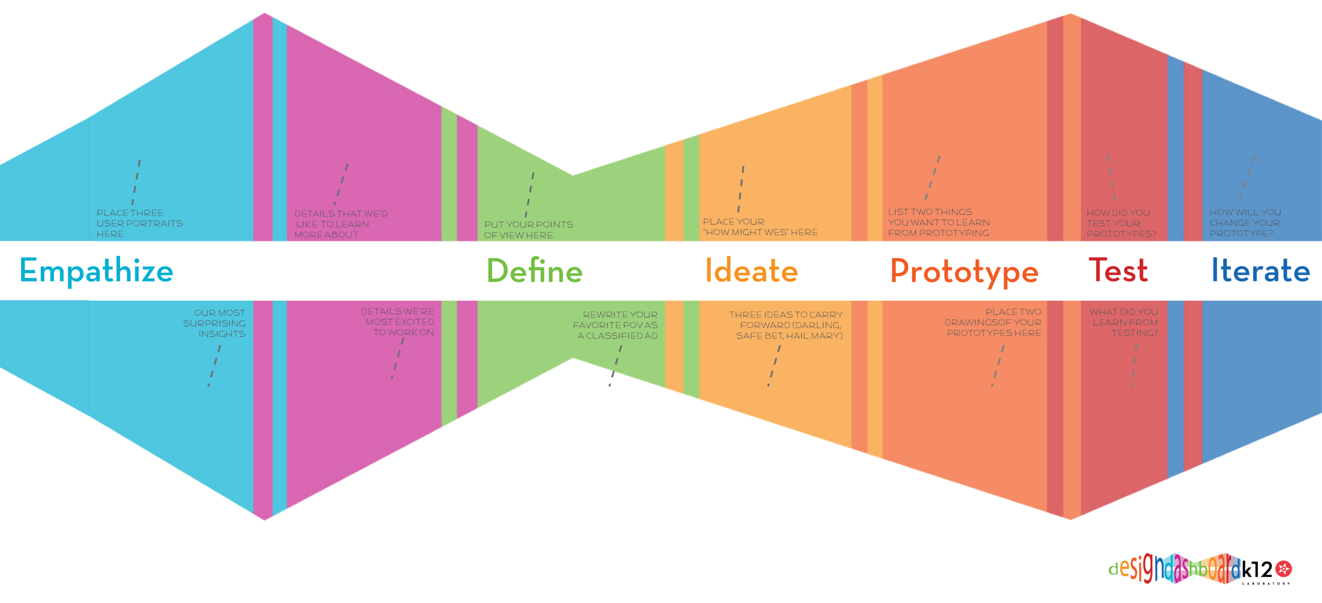 On Design Thinking