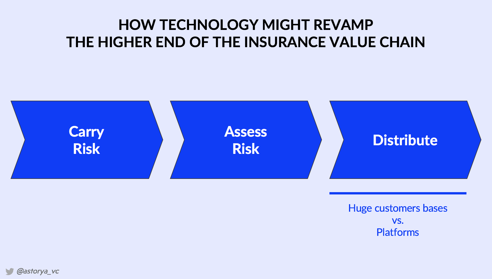 [Thesis] Insurers will not disappear but… change drastically! (1/3, Distribution)