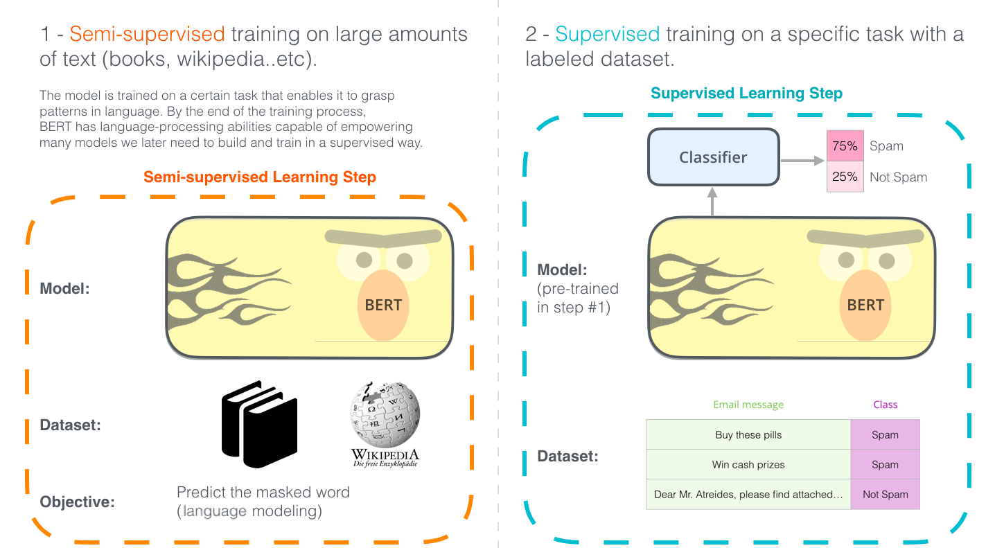 Introducing FastBert—A simple Deep Learning library for BERT Models