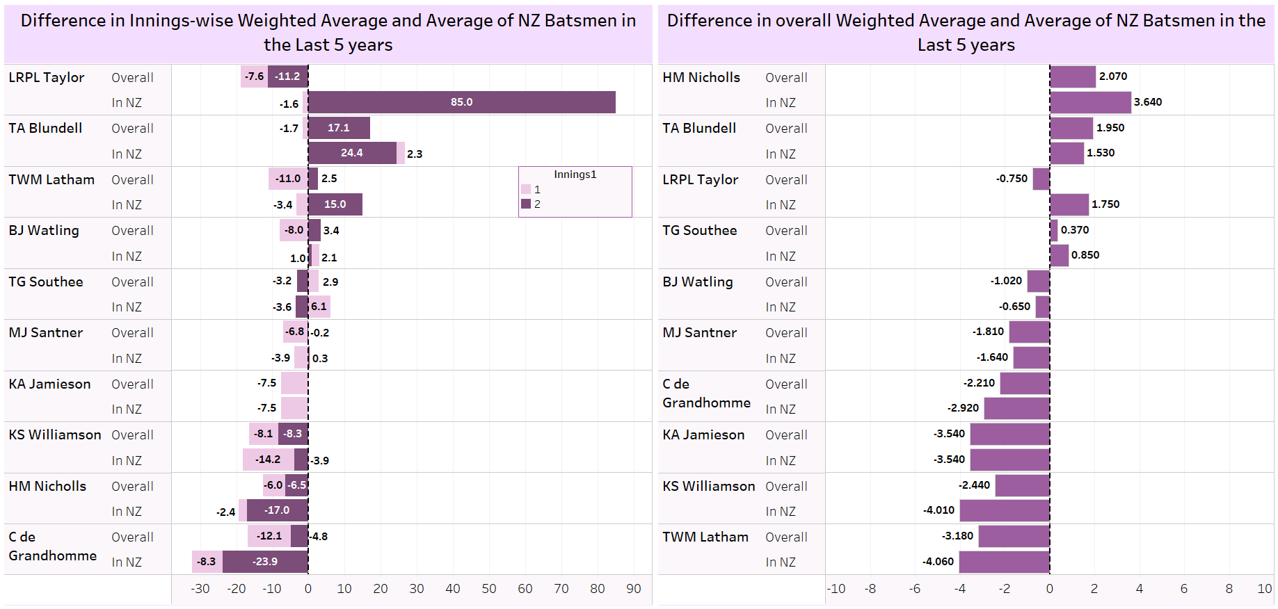 Differences in Weighted Batting Averages and Traditional Average of New Zealand Batsmen in the last 5 years