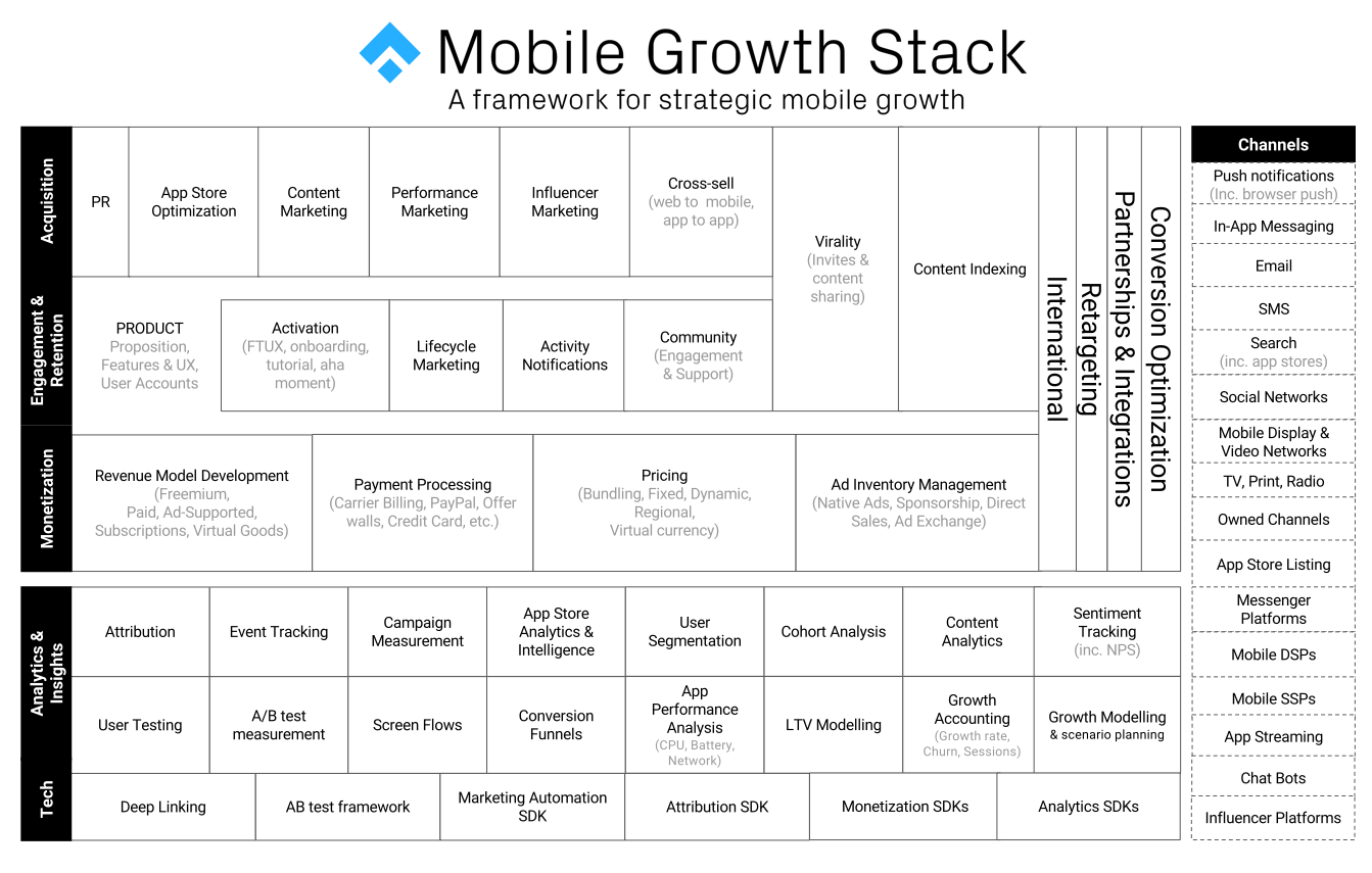 What Is The Mobile Growth Stack The Mobile Growth Stack