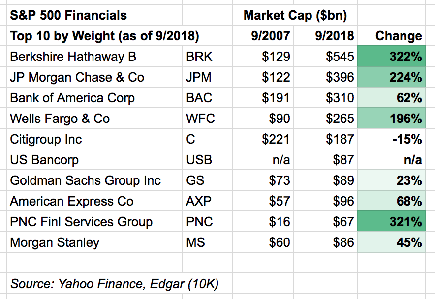 Market capitalization of the top 10 S&P 500 Financials