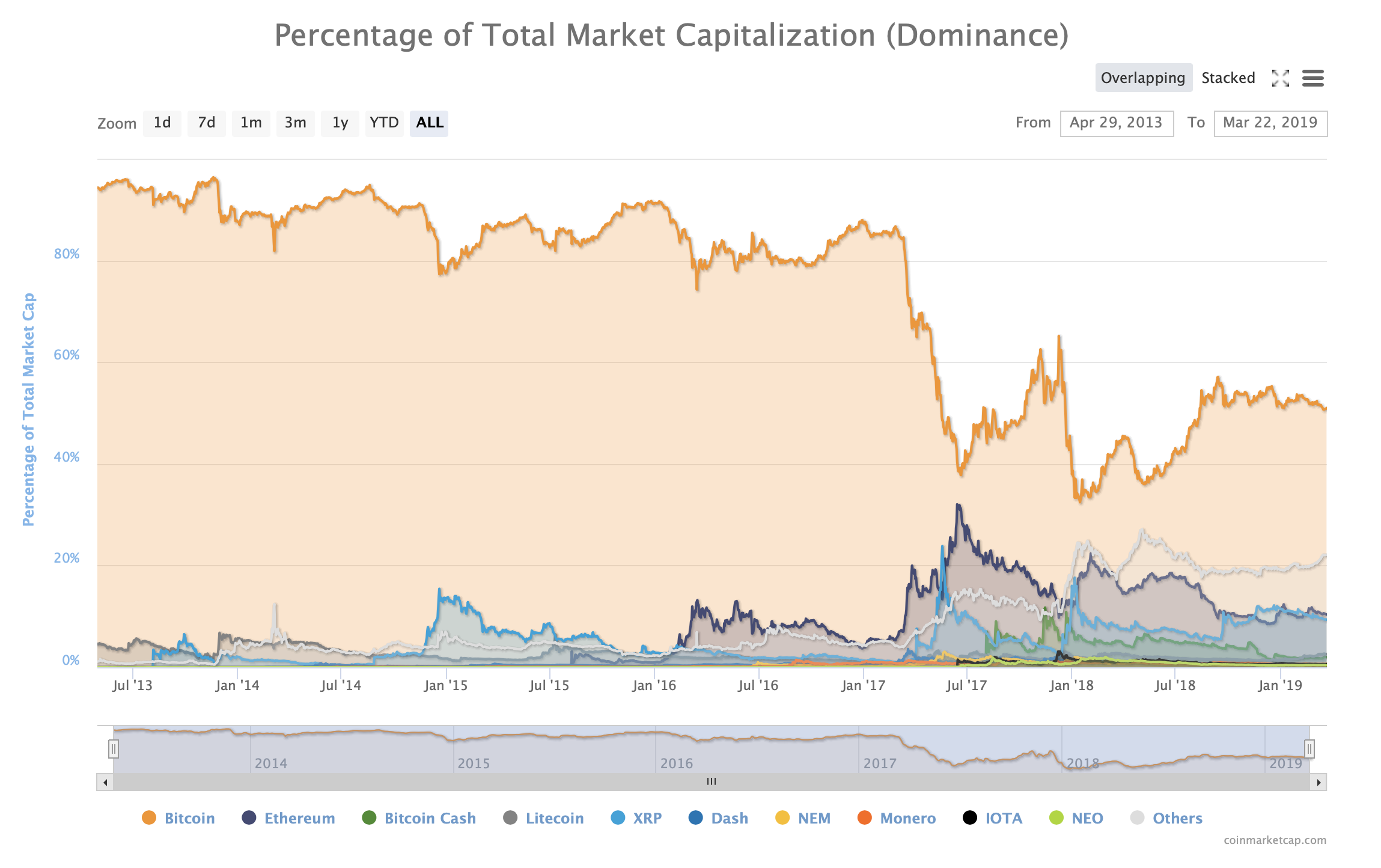 medium.com - John-Paul Thorbjornsen ⚡️ - Bitcoin's Market Dominance