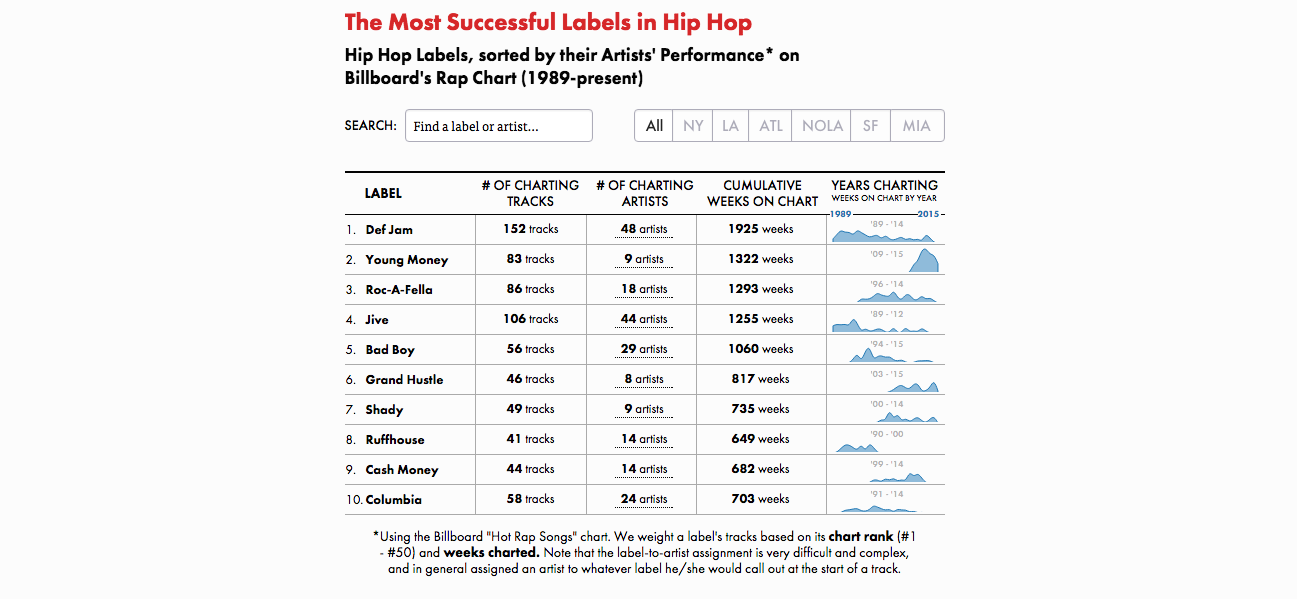The Most Successful Labels In Hip Hop A Detailed Analysis