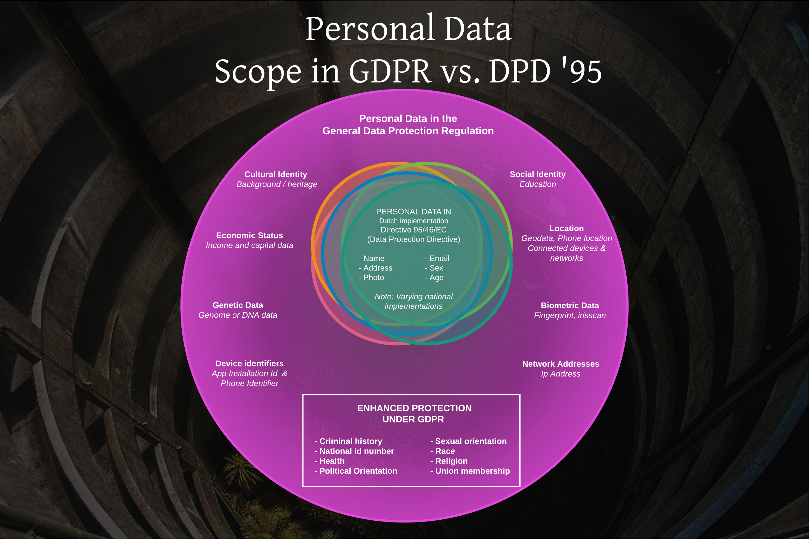 Privacy law & GDPR for beginners: Personal Data (109 days left)