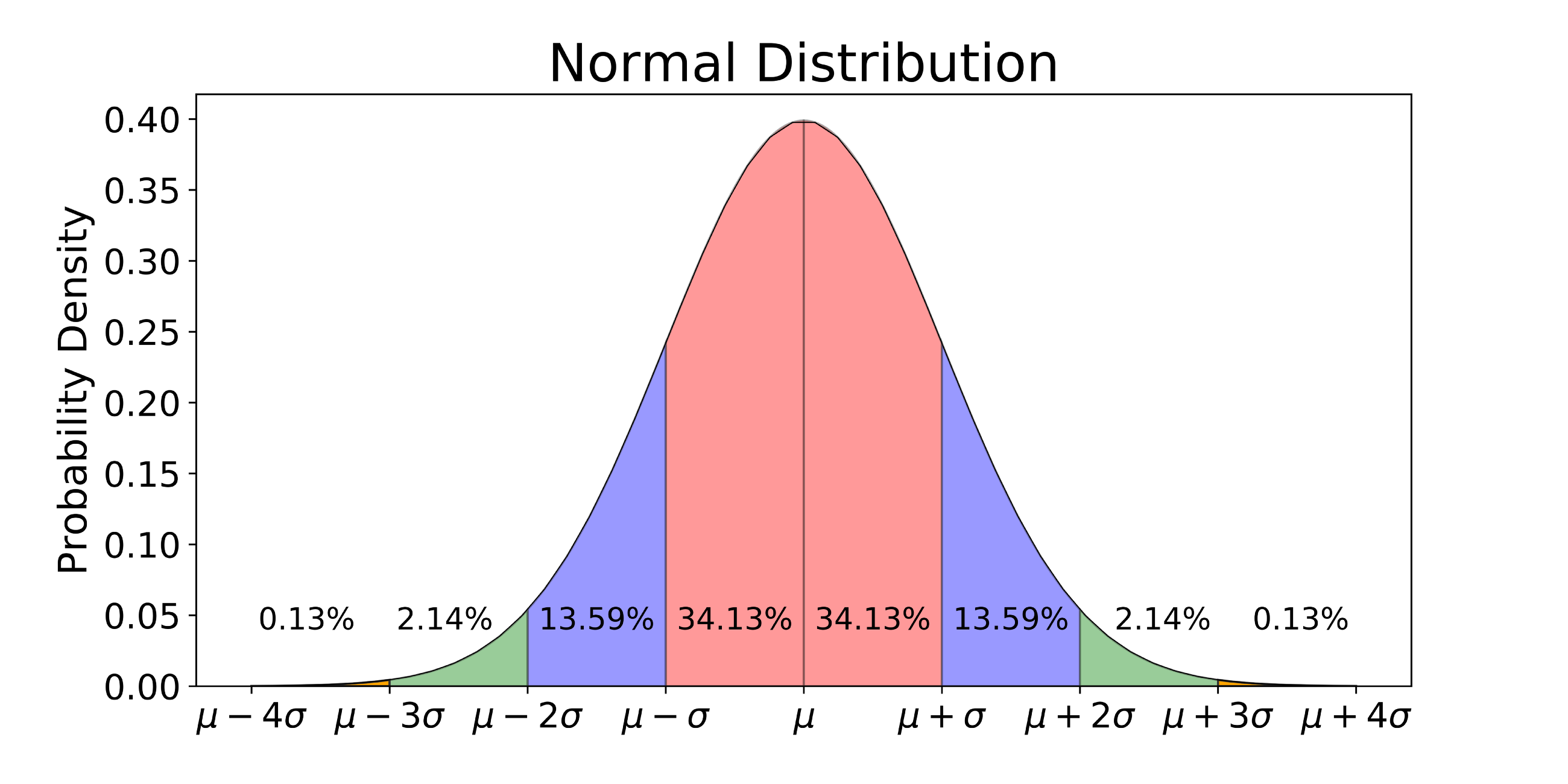 Image result for normal distribution