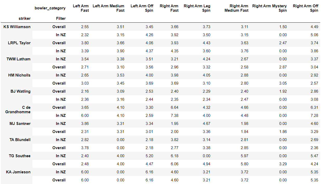 Numbers of New Zealand's batsmen against different bowling types