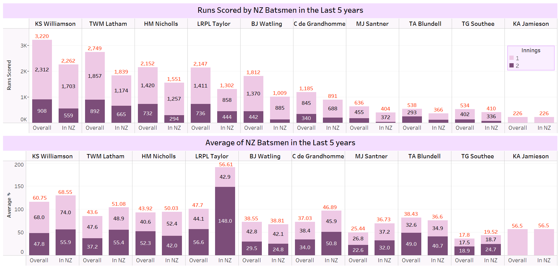 Runs scored and batting averages of New Zealand's batsmen in the last 5 years in Test cricket.
