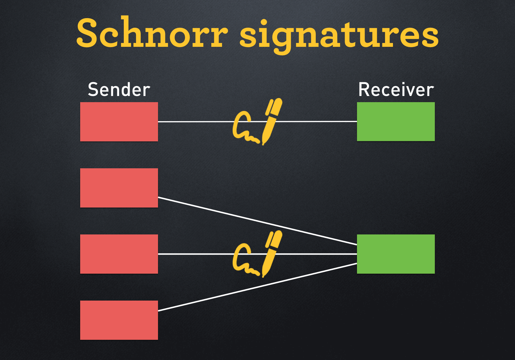 Image result for Schnorr Signature Based Transaction on Zilliqa Blockchain